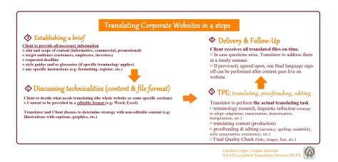 Infographic Translating Websites
