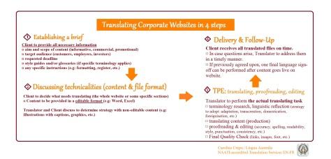 Infographic Translating Websites